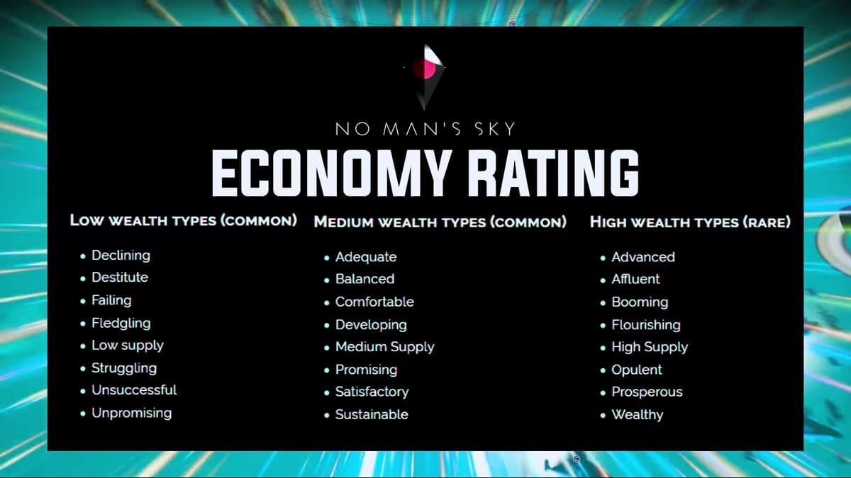 No Man's Sky economia