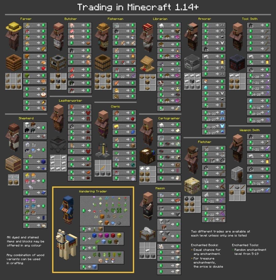 Minecraft aldeanos objetos intercambios